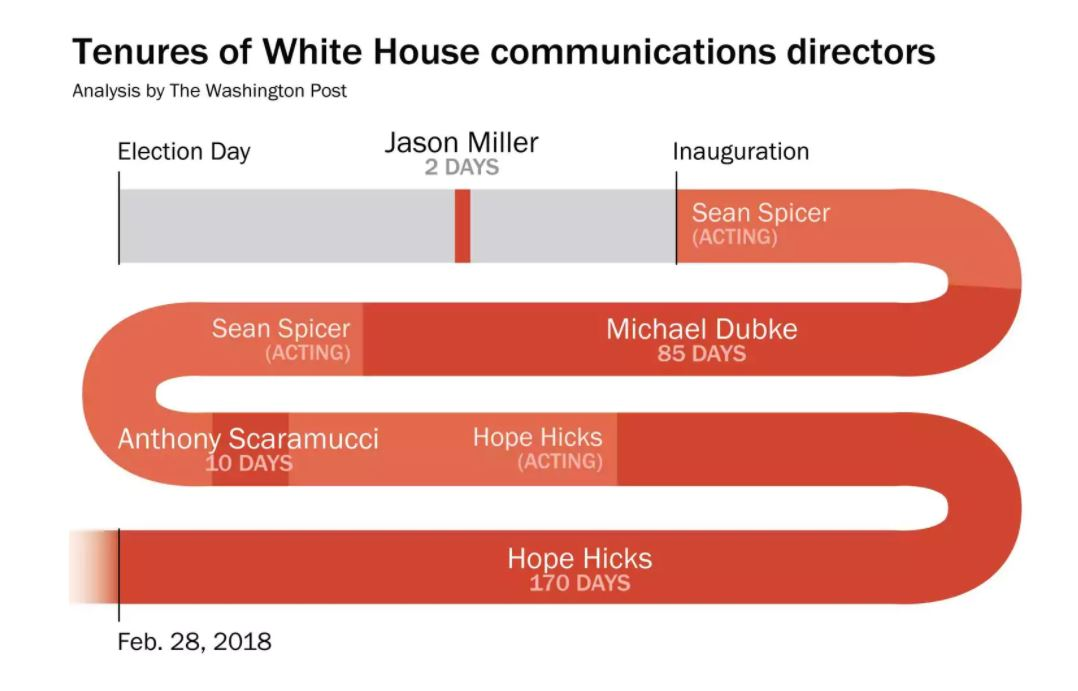 Directores Comunicación Trump 03