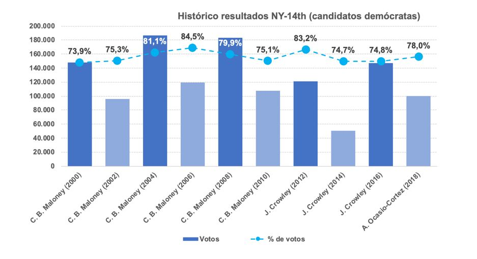 Resultados midterm NY